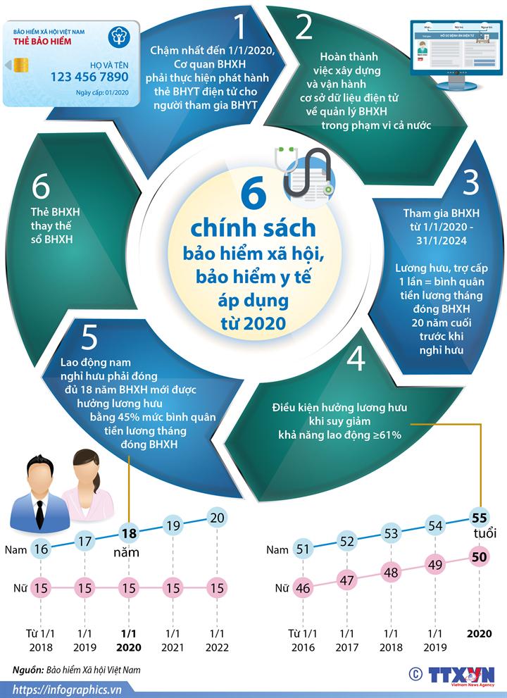 6 chính sách về bảo hiểm xã hội, bảo hiểm y tế sẽ tác động lớn đến người lao động từ năm 2020